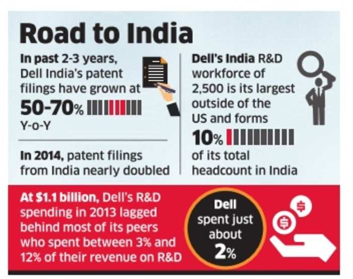 Dell Makes India its Software R&D Hub, Technology News, ETtech