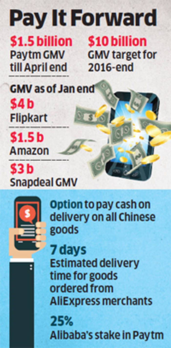 """baefa0237a2 One lakh Chinese sellers from AliExpress to join Paytm network from August.  """""""