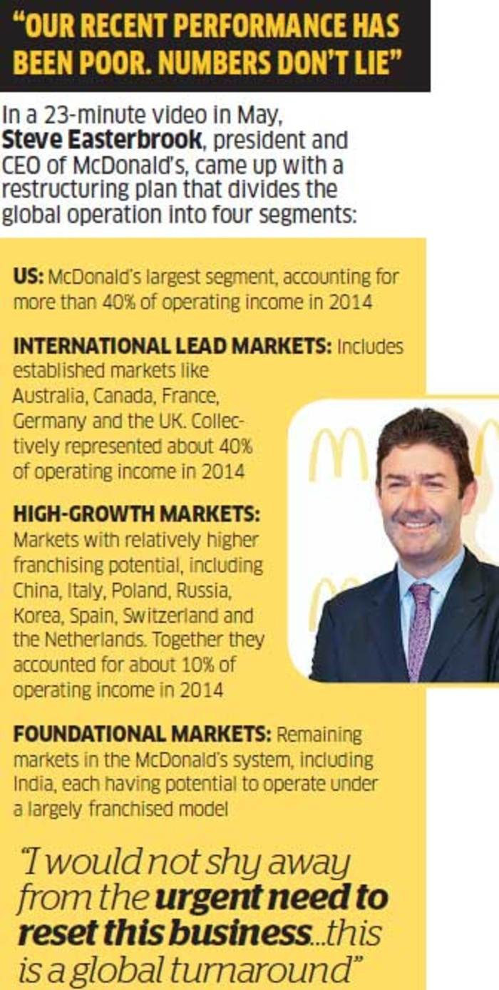 How Mcdonald's Indian Operations Have Become A Victim Of A Longdrawnout  Slugfest, Retail News, Et Retail