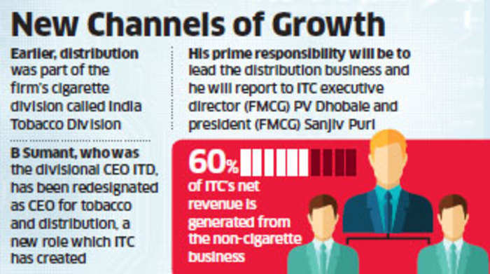 ITC plans to offer distribution networks to startups for a fee