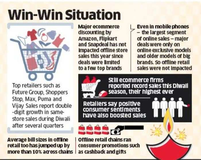 Future Group, Shoppers Stop, Puma unfazed by online ...
