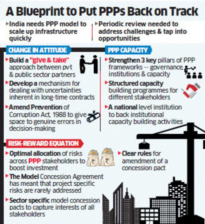 Kelkar Panel Suggests Ease Of Funding For Ppp Projects In Infra
