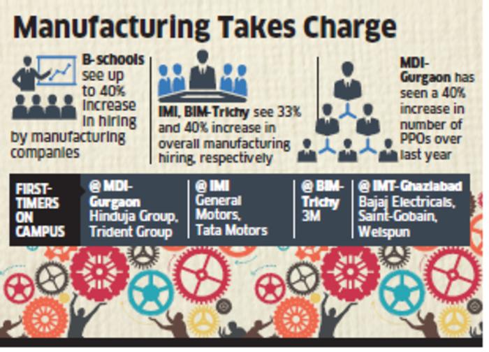 Hiring by manufacturing companies like Honda, Hyundai, TVS