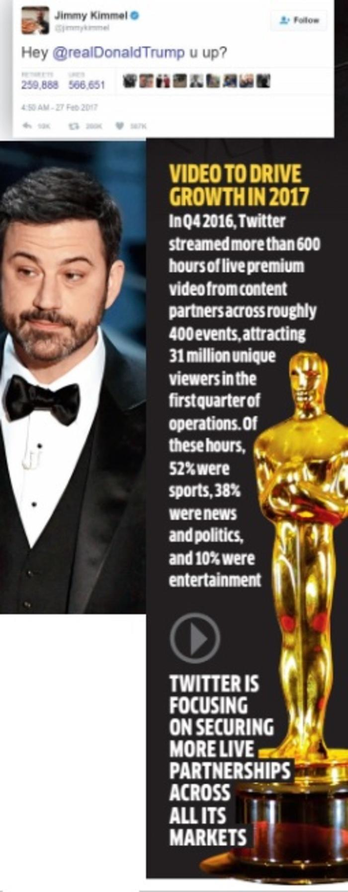 Was Twitter Aware Of Jimmy Kimmel S Plans To Troll Donald Trump During The Oscars Marketing Advertising News Et Brandequity
