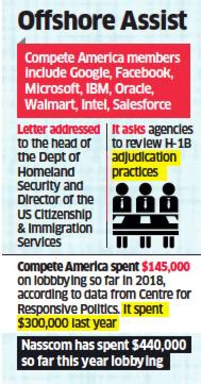 H1B visa: US lobby group echoes Indian IT's H-1B visa