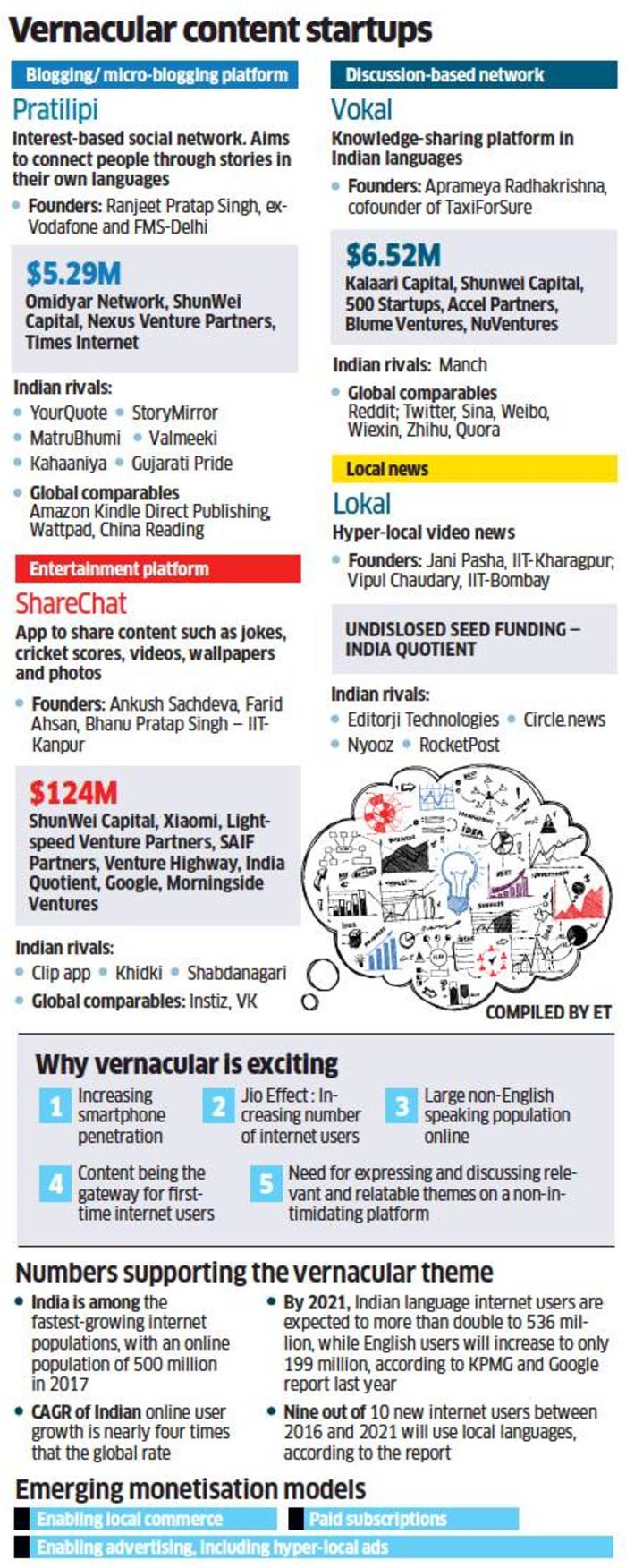 Indian Language content: Investors are queuing up to back