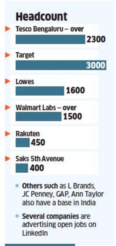 retail tech: Global retailers flock to India's tech capital