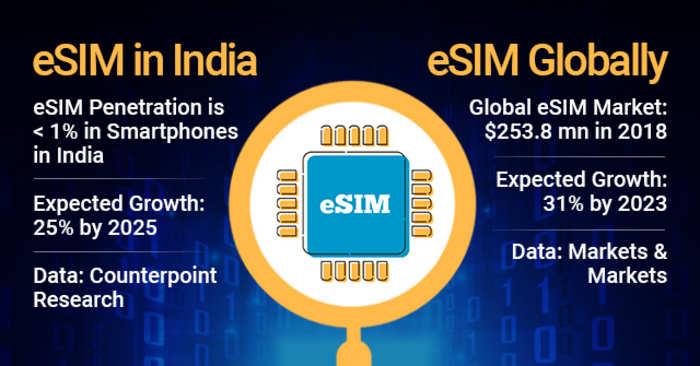 eSIM: eSIMs - a boon for consumers, a bane for telcos?, Telecom News