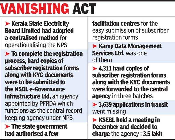 Kerala State Electricity Board Kerala Permanent Retirement Account Number Details Of 3 600 Employees Missing Government News Et Government