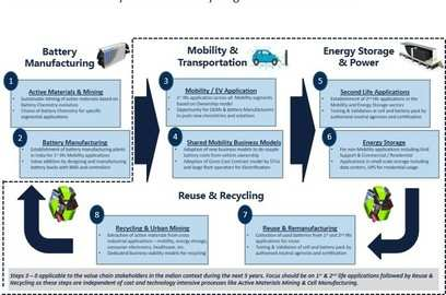 what makes the future market for ev battery reuse and recycling smart safe and sustainable
